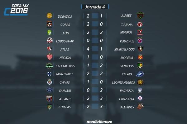 Liga Bbva Calendario Y Resultados.Todos Los Resultados De La J4 De Copa Mx Mediotiempo