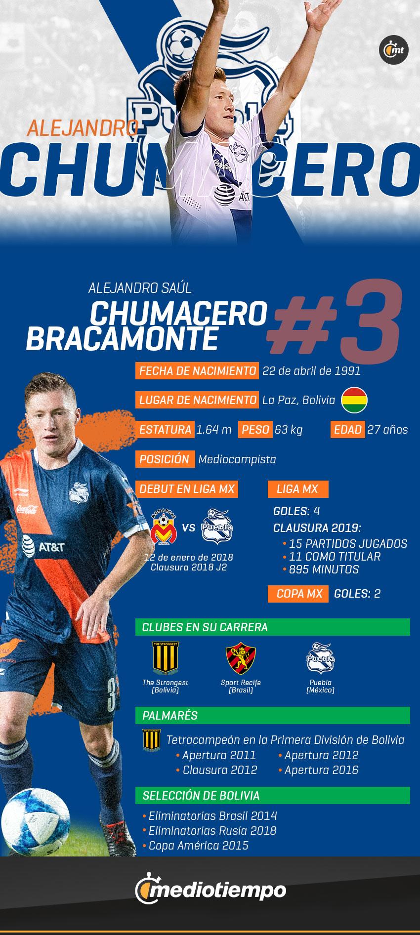 Ficha técnica Alejandro Chumacero del Puebla FC