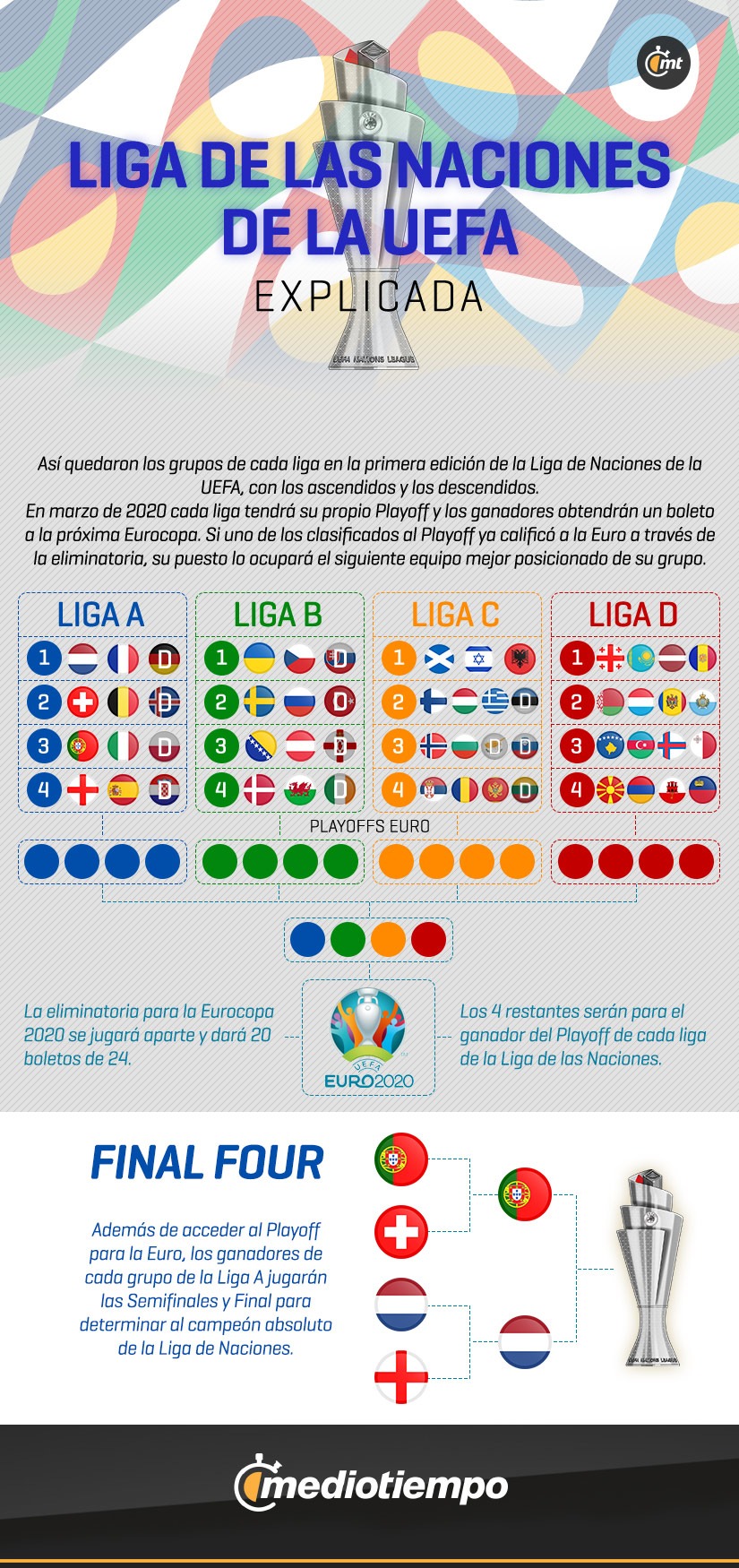 Calendario Uefa Nations League.Uefa Nations League Lo Que Debes Saber Sobre El Final Four Y