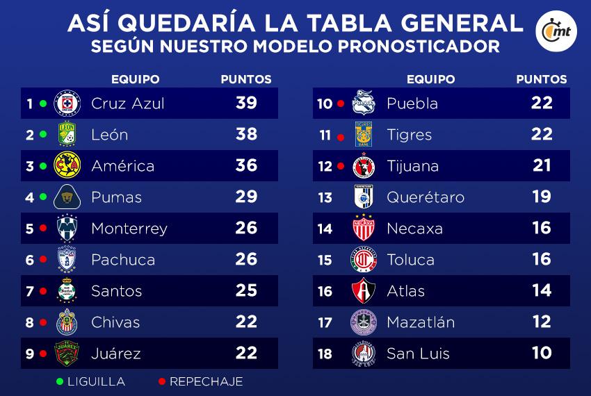 tabla general