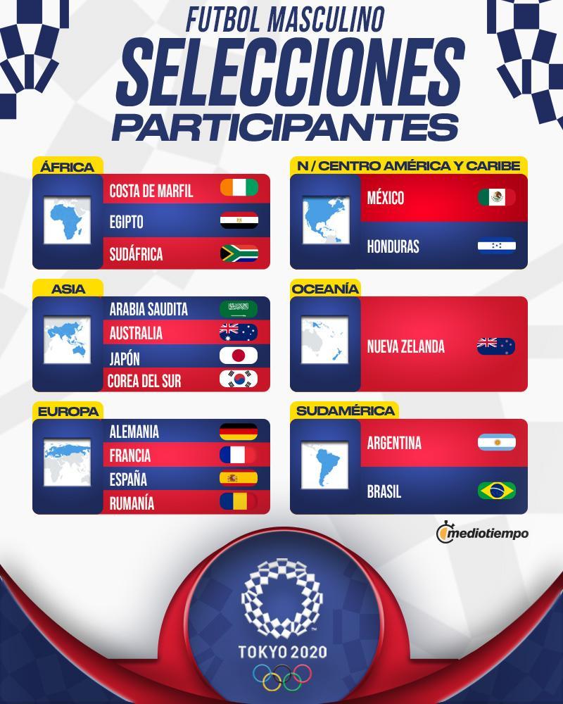 FIFA transmitirá el sorteo de futbol de los Juegos Olímpicos de Tokio -  Mediotiempo